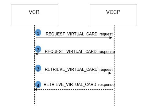 1.Request virtual card.png